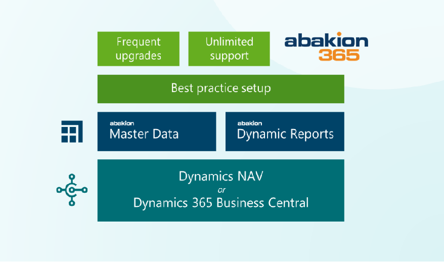 Check out the Possible Add on Functionalities Developed by Abakion